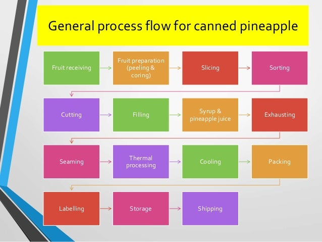 essay process of pineapple canning Water bath canning pineapple chunks is great way to stock your food pantry the canning process eventually began to lose favor since more and more people.
