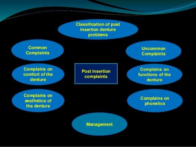 COMPLETE DENTURE PROBLEMS PDF DOWNLOAD