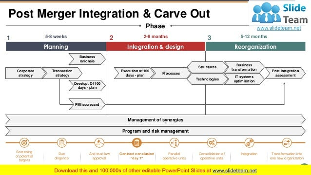 Post Merger Integration PowerPoint Presentation Slides  Slide 3