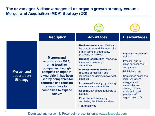 55 Merger and acquisition Strategy Description Advantages Disadvantages Mergers and acquisitions (M&A) bring together comp...