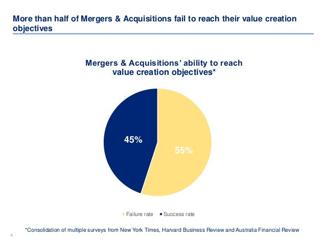66 More than half of Mergers & Acquisitions fail to reach their value creation objectives 55% 45% Mergers & Acquisitions' ...