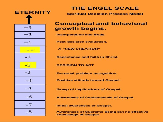 Image result for building a discipling culture engel scale