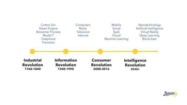 Industrial Revolution 1760-1840 Information Revolution 1940-1990 Consumer Revolution 2000-2016 Intelligence Revolution 202...