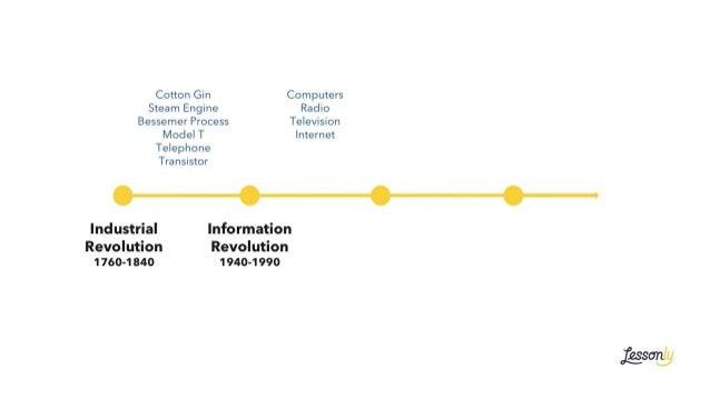 Industrial Revolution 1760-1840 Information Revolution 1940-1990 Computers Radio Television Internet Cotton Gin Steam Engi...