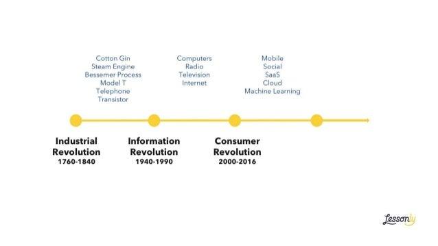 Industrial Revolution 1760-1840 Information Revolution 1940-1990 Consumer Revolution 2000-2016 Mobile Social SaaS Cloud Ma...