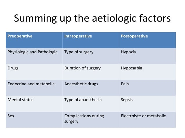 Summing up the aetiologic factors Preoperative Intraoperative Postoperative Physiologic and Pathologic Type of surgery Hyp...