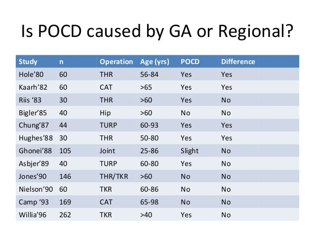 Is POCD caused by GA or Regional? Study n Operation Age (yrs) POCD Difference Hole'80 60 THR 56-84 Yes Yes Kaarh'82 60 CAT...
