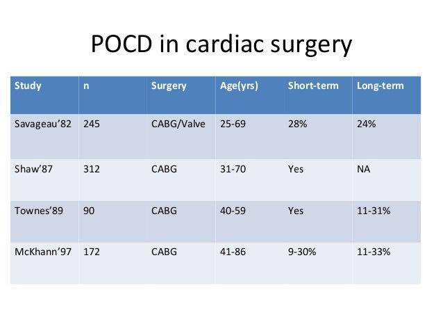POCD in cardiac surgery Study n Surgery Age(yrs) Short-term Long-term Savageau'82 245 CABG/Valve 25-69 28% 24% Shaw'87 312...