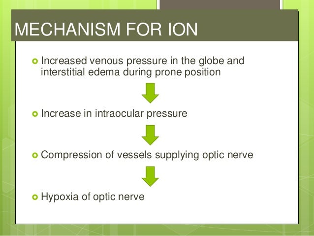 POVL AFTER HEAD AND NECKSURGERY  ION after neck dissection  CRAO after neck and nasal or sinus surgery  Orbital hemorrh...