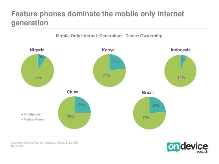 Feature phones dominate the mobile only internetgeneration                                     Mobile Only Internet Genera...