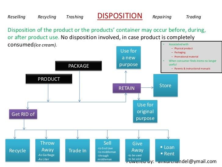 Permalink to Consumer Buying Behaviou