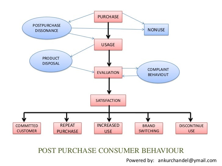 Customer behaviour