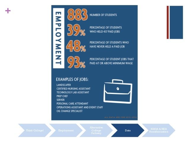 + Think College! Employment Alternative College Pathway Data HEOA & HEA Reauthorization