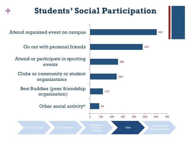 + 85 118 243 256 479 607 0 100 200 300 400 500 600 700 Other social activity* Best Buddies (peer friendship organization) ...