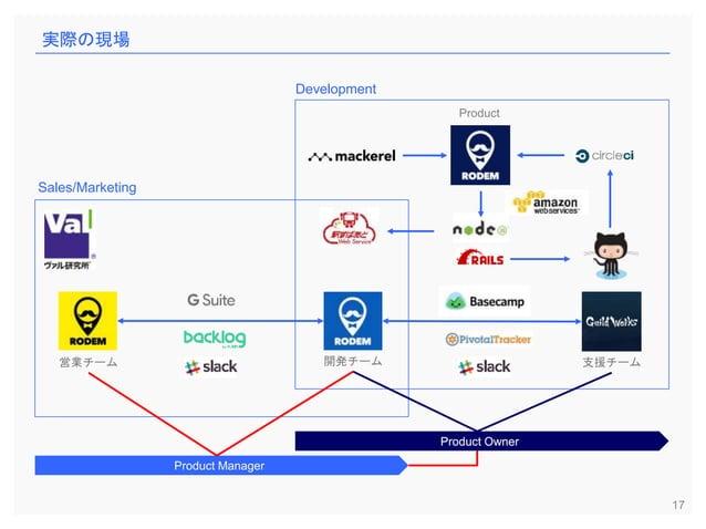 17 開発チーム営業チーム 実際の現場 支援チーム Product Development Sales/Marketing Product Manager Product Owner