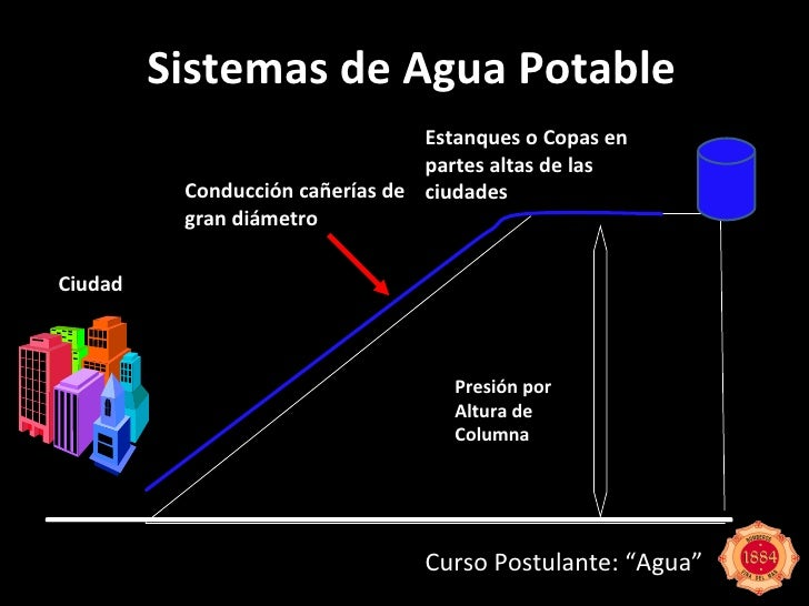 Postulante agua 2010 for Estanques para agua potable