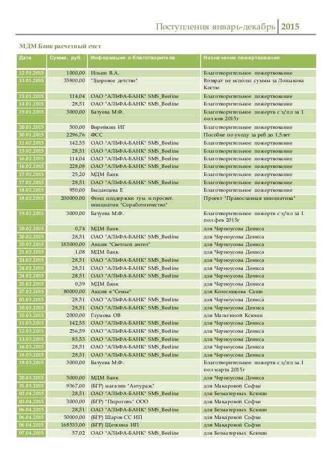 Поступления январь-декабрь 2015 МДМ Банк расчетный счет Дата Сумма, руб. Информация о благотворителе Назначение пожертвова...