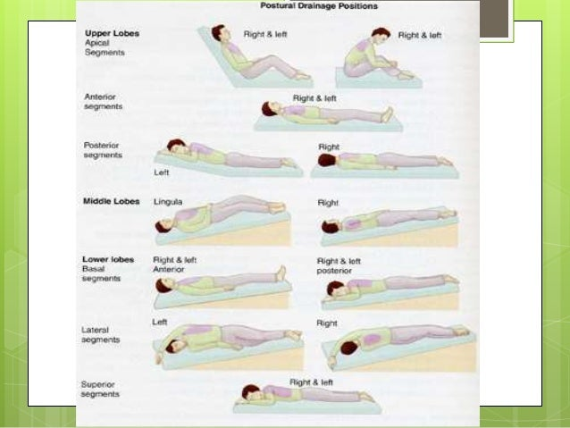 Position for chest physiotherapy