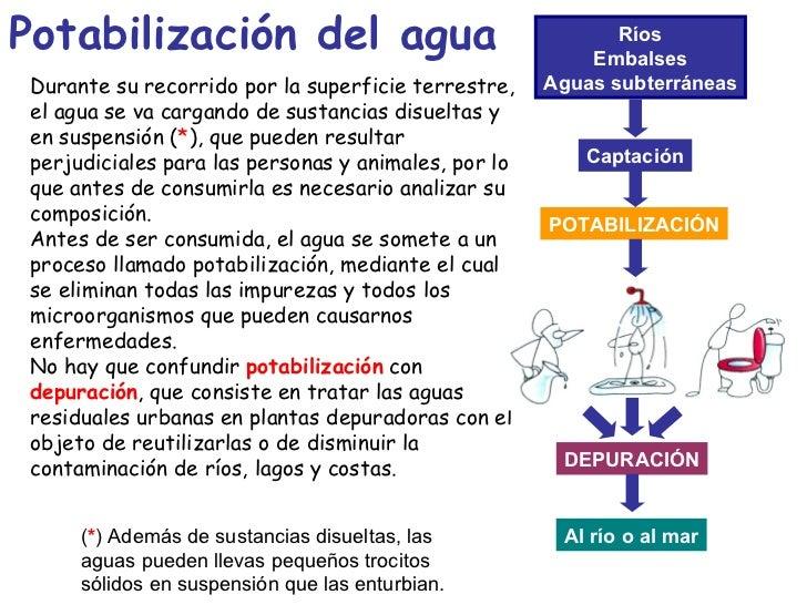 Potabilización del agua Durante su recorrido por la superficie terrestre, el agua se va cargando de sustancias disueltas y...