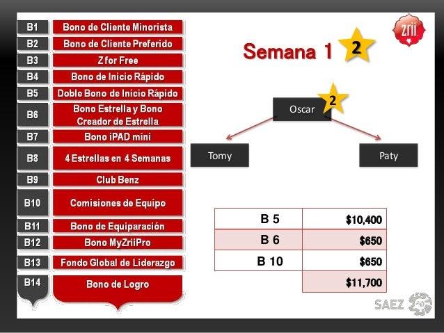 Semana 1 $10,400 $650 $650 $11,700 Tomy Paty Oscar 2 B 5 B 6 B 10 2