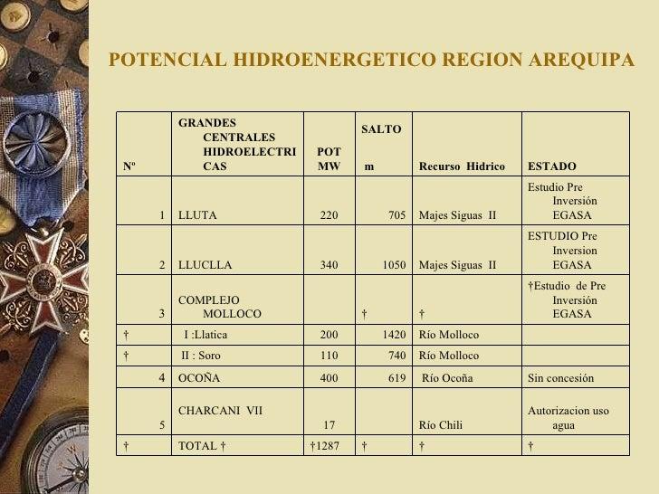 POTENCIAL HIDROENERGETICO REGION AREQUIPA     1287  TOTAL   Autorizacion uso  agua  Río Chili   17 CHARCANI  VII  5...