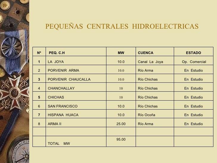 PEQUEÑAS  CENTRALES  HIDROELECTRICAS   95.00 TOTAL  MW        En  Estudio Río Arma 25.00 ARMA II 8 En  Estudio Río...