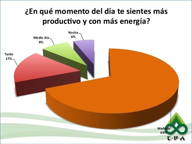 ¿En  qué  momento  del  día  te  sientes  más   producAvo  y  con  más  energía?   Medio  día...