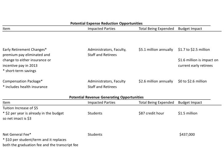 Potential expense~revenue opportunities