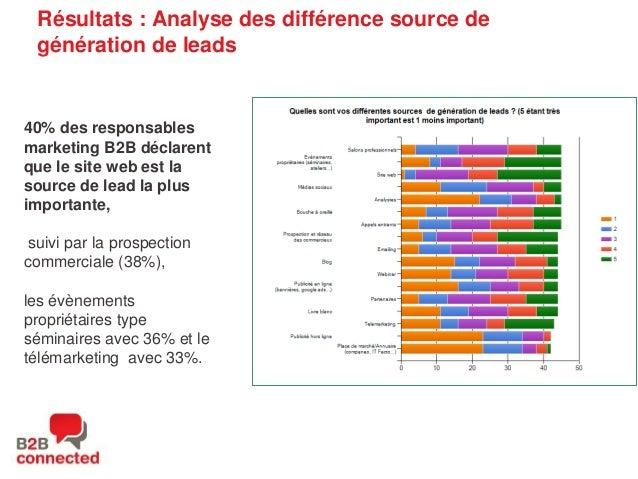Résultats : Analyse des différence source de génération de leads  40% des responsables marketing B2B déclarent que le site...