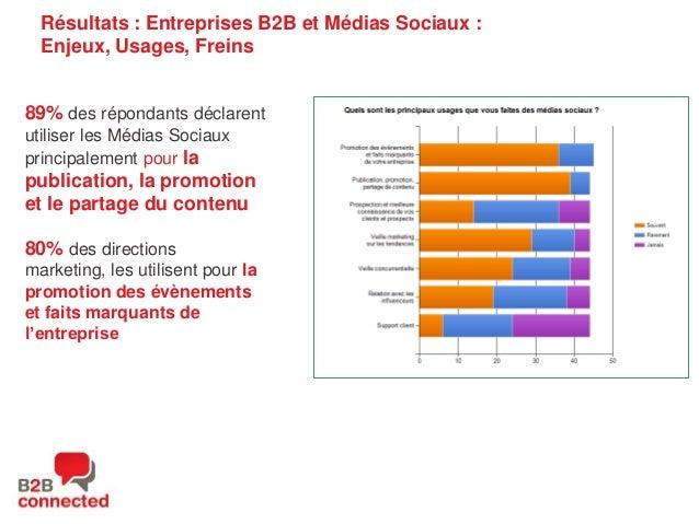 Résultats : Entreprises B2B et Médias Sociaux : Enjeux, Usages, Freins  89% des répondants déclarent utiliser les Médias S...