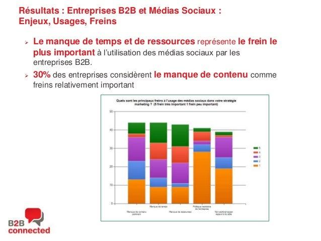 Résultats : Entreprises B2B et Médias Sociaux : Enjeux, Usages, Freins   Le manque de temps et de ressources représente l...