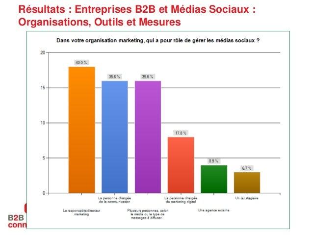 Résultats : Entreprises B2B et Médias Sociaux : Organisations, Outils et Mesures  © Copyright 2011, VirtuOz. All rights re...