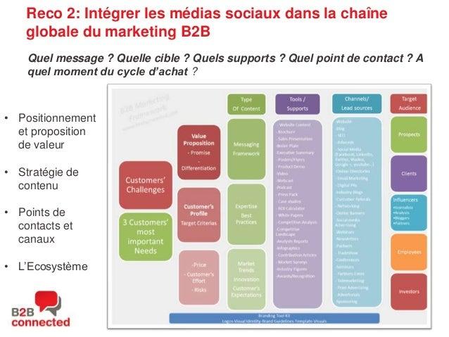 Reco 2: Intégrer les médias sociaux dans la chaîne globale du marketing B2B Quel message ? Quelle cible ? Quels supports ?...