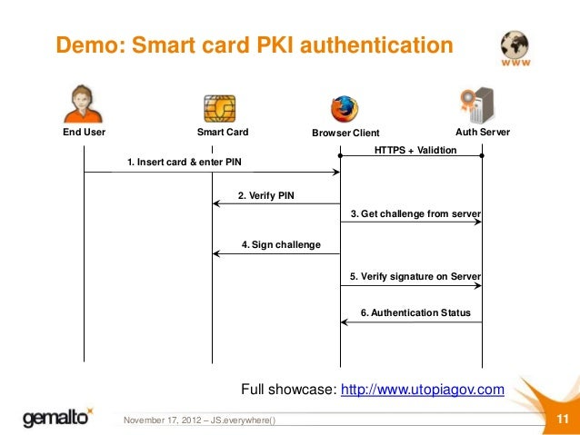 Securing online services by combining smart cards and web-based appli…