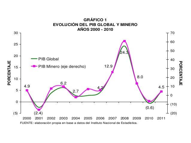 GRÁFICO 1                                         EVOLUCIÓN DEL PIB GLOBAL Y MINERO                                       ...