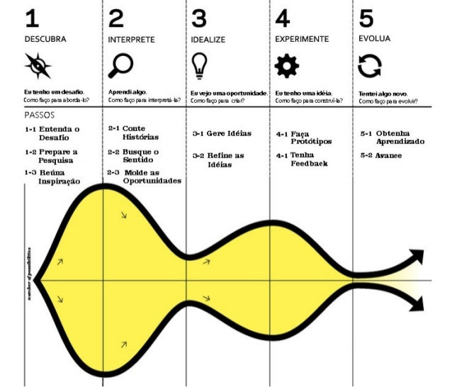 Colocando Design Thinking em Ação