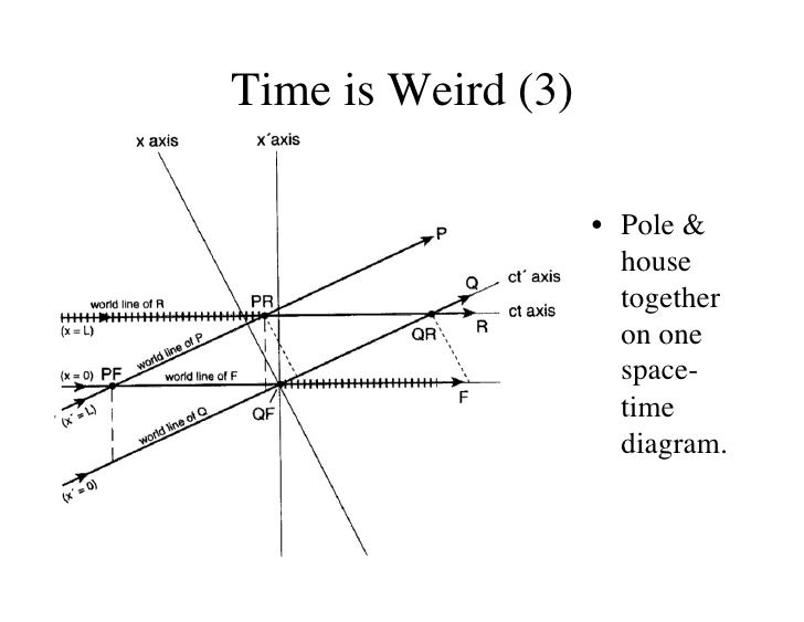 The Physics of Time Travel