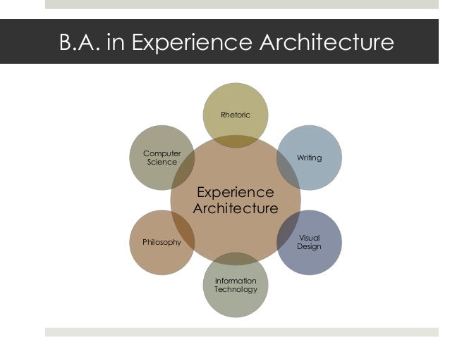 experience architect 10 key skills enterprise architects must have  the architect also has  he is an accomplished architect and technical leader with extensive experience in.