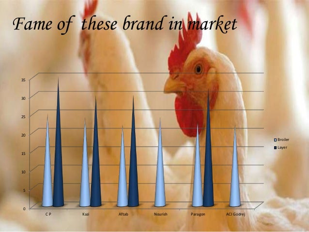 poultry farms in bangladesh Poultry farms in bangladesh have witnessed a rapid growth in recent times with an increasing population, growth in urbanization and increased incomes the demand for.