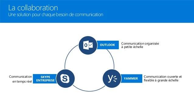La collaboration Une solution pour chaque besoin de communication Communication organisée à petite échelle Communication e...