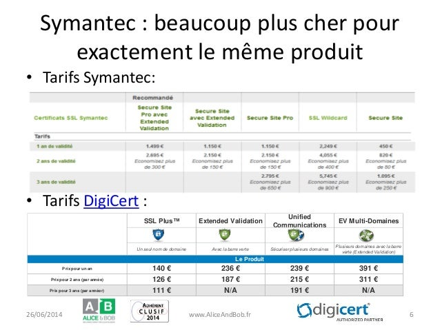Symantec : beaucoup plus cher pour exactement le même produit • Tarifs Symantec: • Tarifs DigiCert : SSL Plus™ Extended Va...