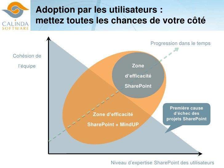 Adoption par les utilisateurs : Amélioration de l'adoption<br />Tauxd'utilisation<br />Emails<br />MindUp<br />EFFET / IMP...
