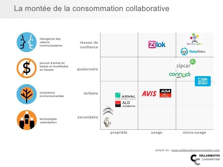 La montée de la consommation collaborative      résurgence des      valeurs                   réseau de      communautaire...