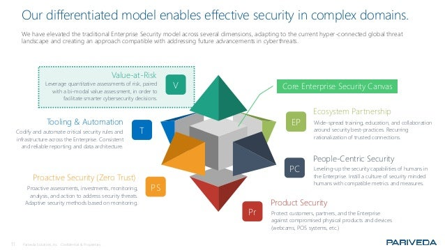 11 Pariveda Solutions, Inc. Confidential & Proprietary. Our differentiated model enables effective security in complex dom...