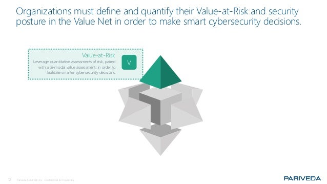 12 Pariveda Solutions, Inc. Confidential & Proprietary. Organizations must define and quantify their Value-at-Risk and sec...