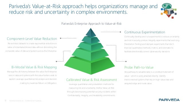 13 Pariveda Solutions, Inc. Confidential & Proprietary. Bi-Modal Value & Risk Mapping Manage the dichotomy between the val...