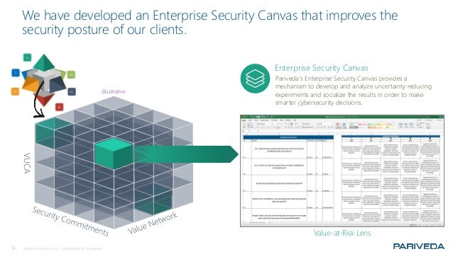 14 Pariveda Solutions, Inc. Confidential & Proprietary. VUCAWe have developed an Enterprise Security Canvas that improves ...