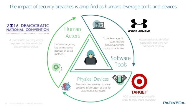 21 Pariveda Solutions, Inc. Confidential & Proprietary. The impact of security breaches is amplified as humans leverage to...