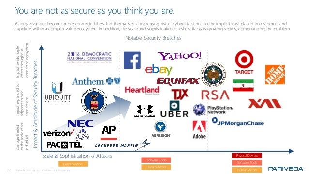 22 Pariveda Solutions, Inc. Confidential & Proprietary. You are not as secure as you think you are. As organizations becom...