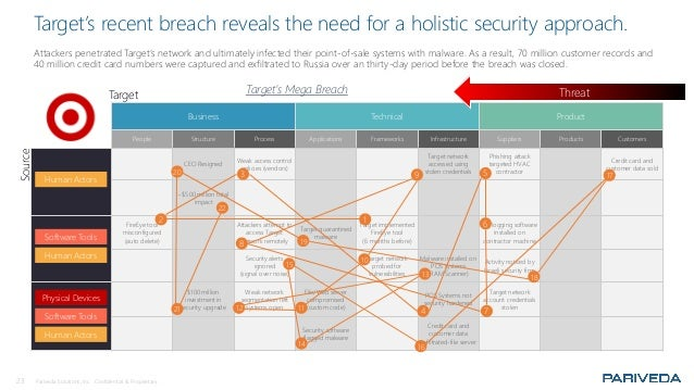 23 Pariveda Solutions, Inc. Confidential & Proprietary. Target's recent breach reveals the need for a holistic security ap...